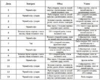 Фото подробной таблицы диеты при псориазе на неделю