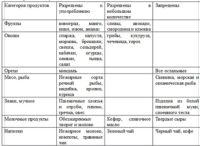 Подробная таблица диеты при псориазе