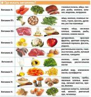 Таблица запрещенных и разрешенных продуктов при псориазе