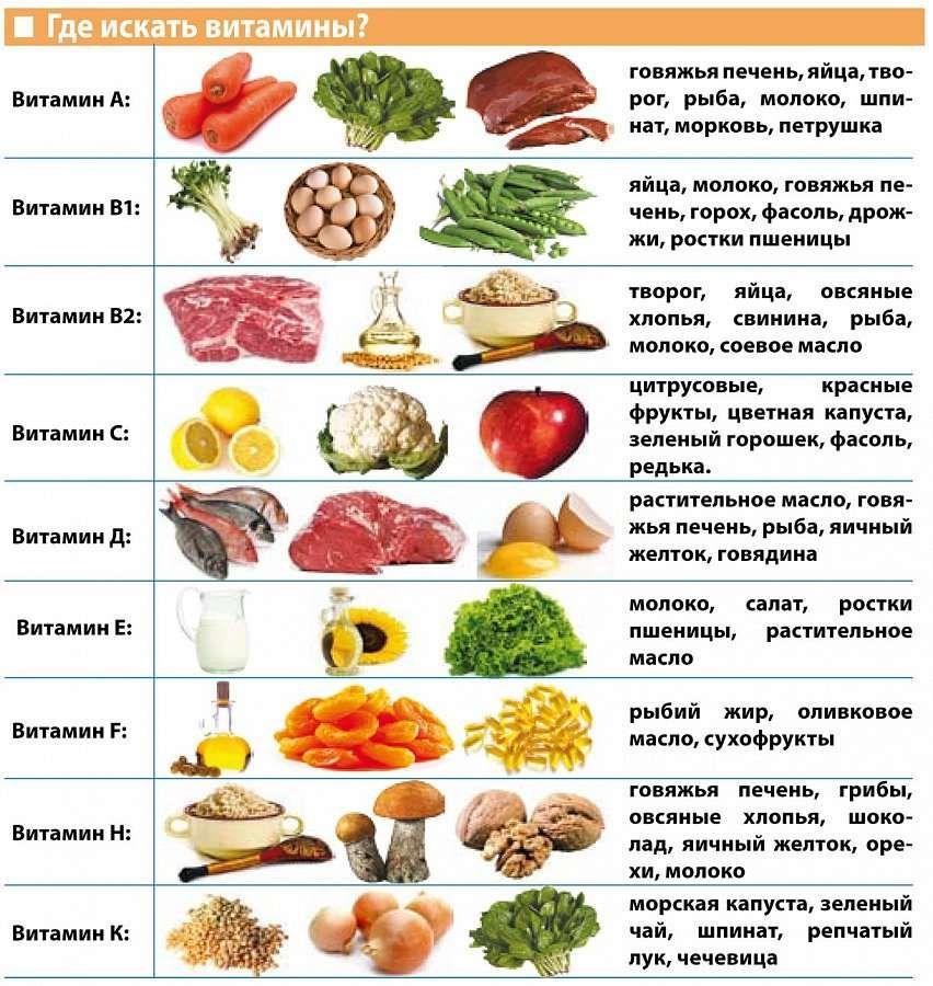 Здоровое питание что можно есть