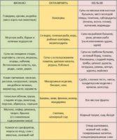 Список запрещенных и разрешенных продуктов при псориазе