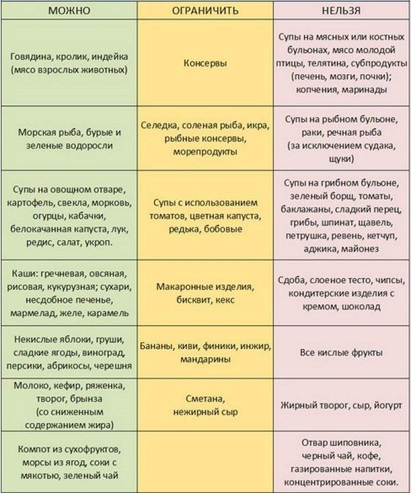 Питание и диета при псориазе