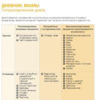 Таблица питания при атопическом дерматите у детей